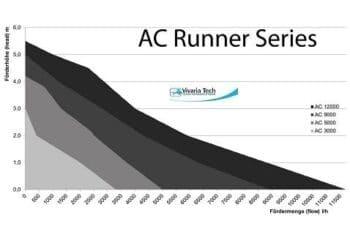 Aqua Medic AC runner tabel